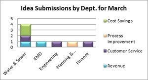 Idea Submissions by Department for March 2015