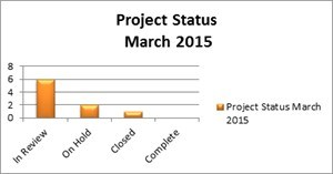 Project Status as of March 2015