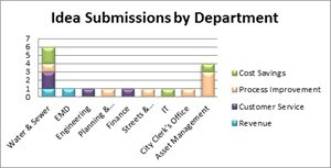 Submissions by Department